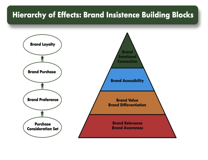 Branding Strategy Source Awareness - The Cornerstone of Branding