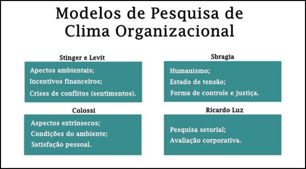 Principais modelos de pesquisa de clima organizacional dec39b3b614f4