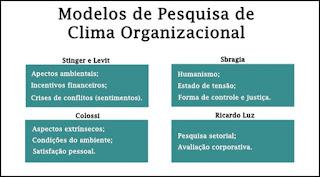 Modelos de pesquisa de Clima Organizacional