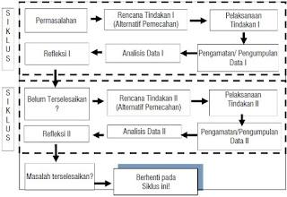 PENELITIAN TINDAKAN KELAS (PTK)