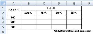 Rumus Excel Persentase atau Persen