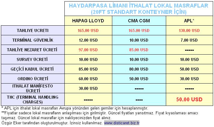 ithalat lokal masraflar, THC terminal handling charges