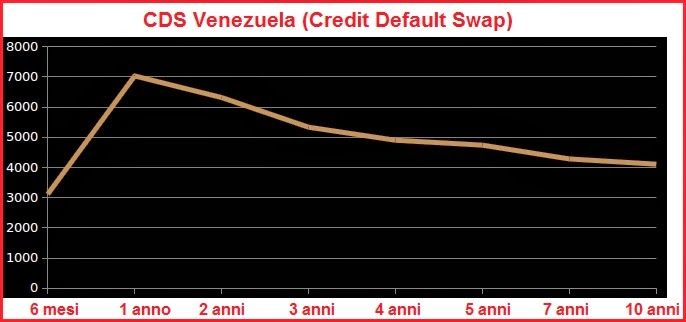 rischio default venezuela cds