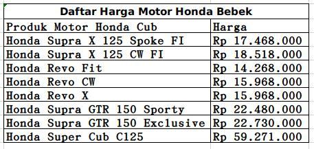 Lengkap Daftar Harga Motor Honda Bebek