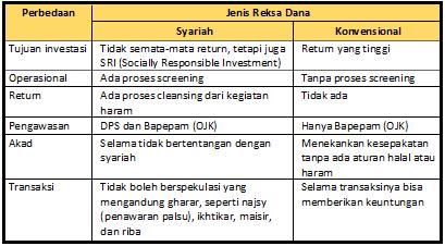 Perbedaan Reksa Dana Syariah dan Reksa Dana Konvensional