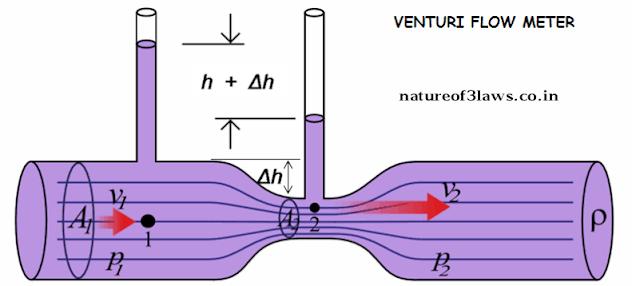 The concept of VENTURIMETER //