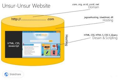 unsur website