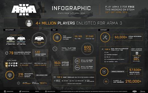 Arma3のインフォグラフィック