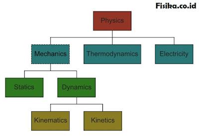 cabang ilmu fisika