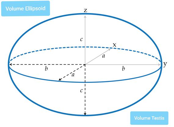 Tentukan panjang sumbu a, b dan C