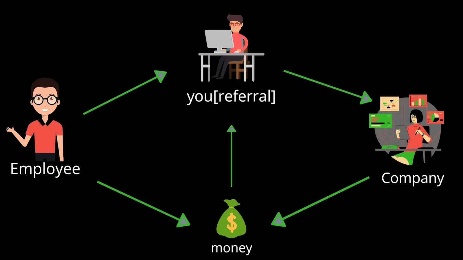 How to earn online as employee referral