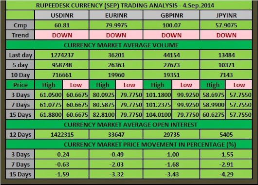 CURRENCY RESEARCH ANALYSIS: 04-09-2014