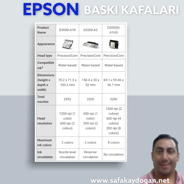 Epson Yeni Baskı Kafası D3000-A1R çıktı....