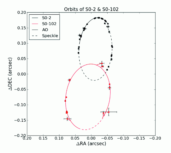 Fitted orbits of two close stars near Sgr A* S2 and S102