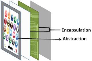 Perbedaan Antara Abstraksi dan Enkapsulasi