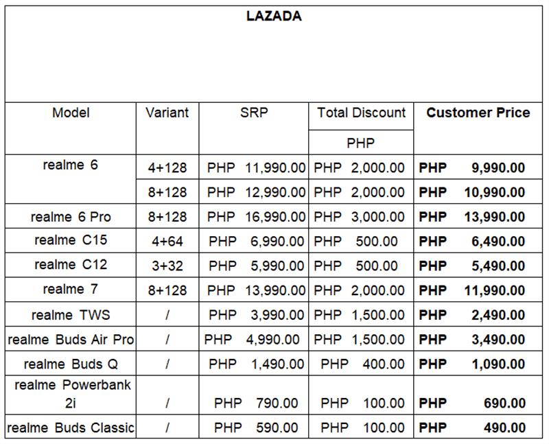 Lazada items