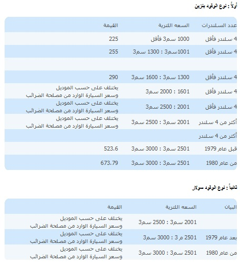 أسعار رسوم إستخراج وتجديد رخصة السيارات الملاكى 2021
