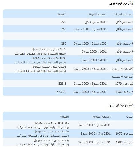 أسعار رسوم إستخراج وتجديد رخصة السيارات الملاكى 2019