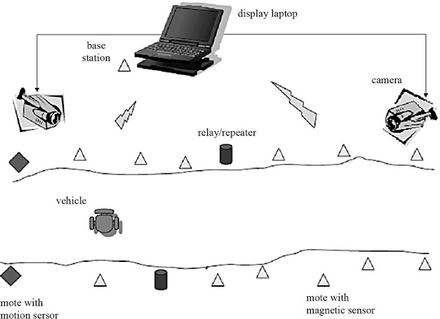 Figure 1. Actual deployment in the test field and a high level diagram of the topology [16].
