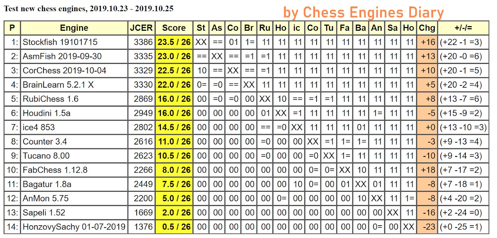 JCER (Jurek Chess Engines Rating) tournaments - Page 19 2019.10.23.TestnewchessenginesScid.html