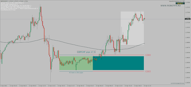 Trading consolidation zone breakouts