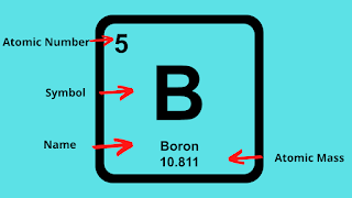 periodic table boron