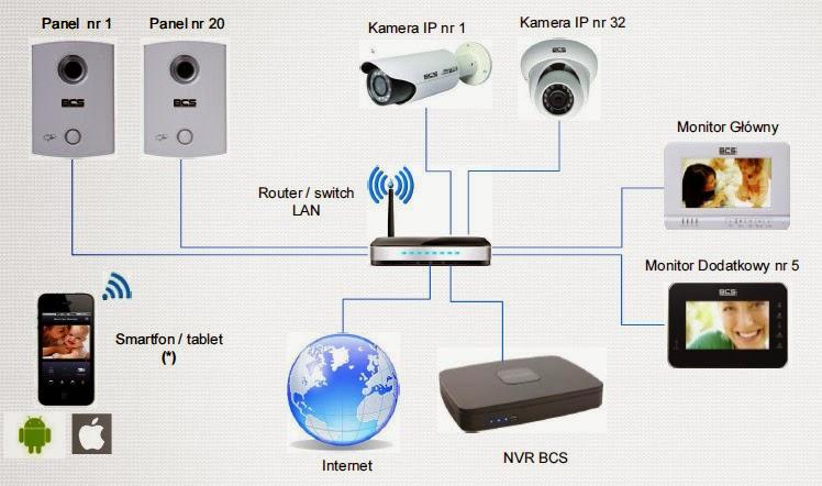 Wideodomofony IP BCS