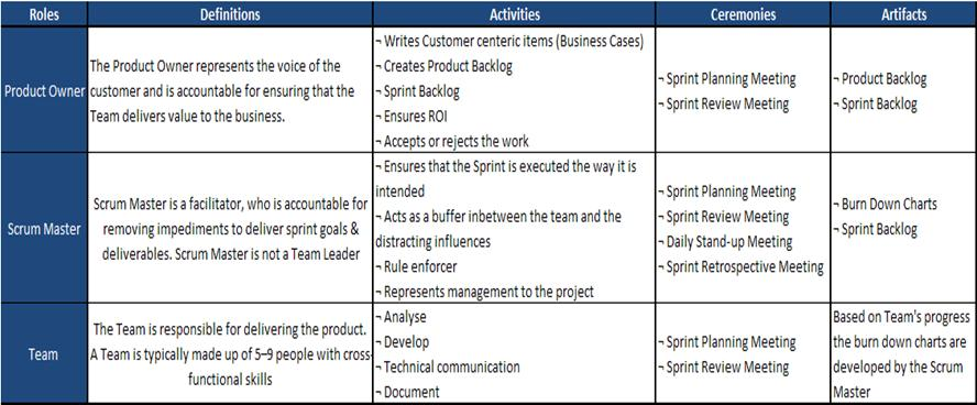 Adaptive Agile In Project Management: SCRUM