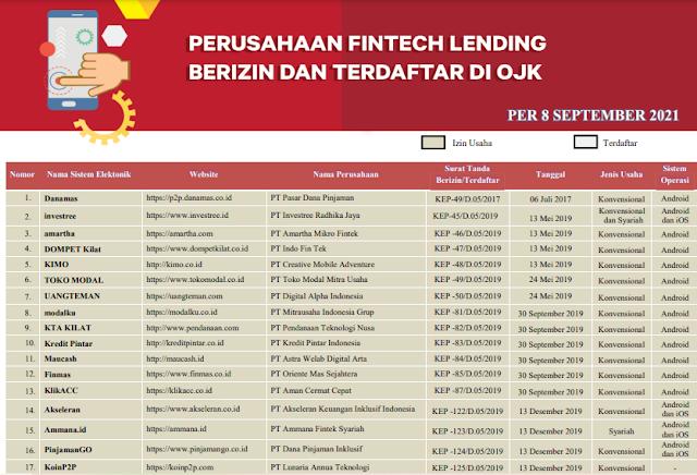 daftar pinjaman online ojk