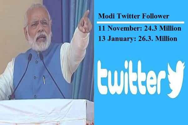 नोटबंदी के बाद दिखा प्रधानमंत्री मोदी का जादू, दो महीने में ट्विटर पर बढ़े 20 लाख फॉलोवर
