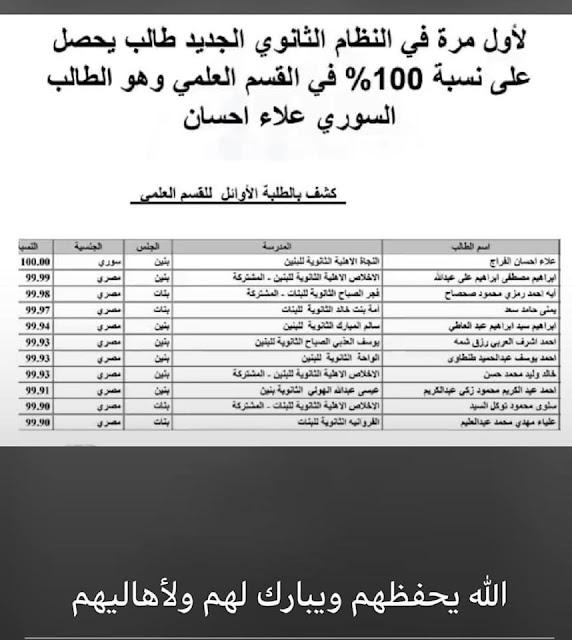 لأول مرة في تاريخ الكويت العلامة كاملة يحصدها الطالب السوري علاء الفراج