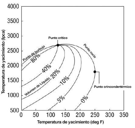 sistema petrolero envolvente fases hidrocarburos