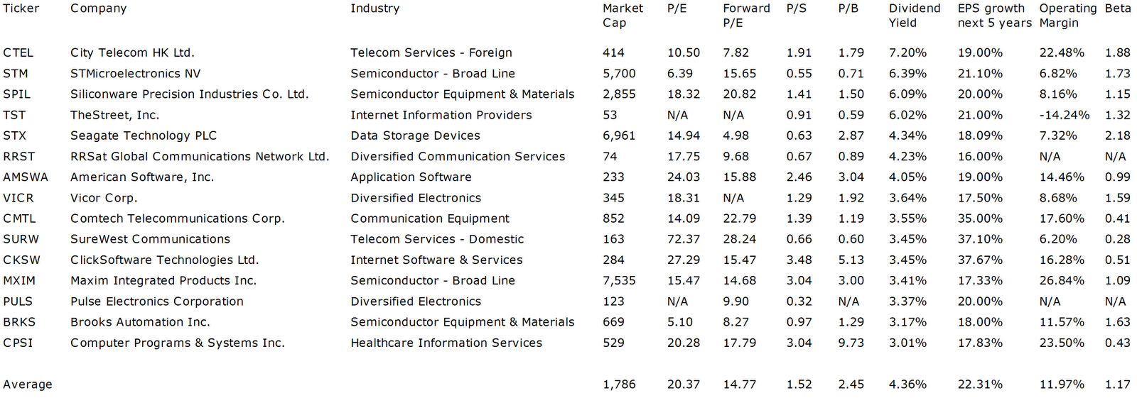 dividend stocks technology growth enlarge