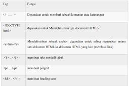 Part 2. Mengenal Komponen-Komponen dalam HTML (Tag, Element, dan Atribut)