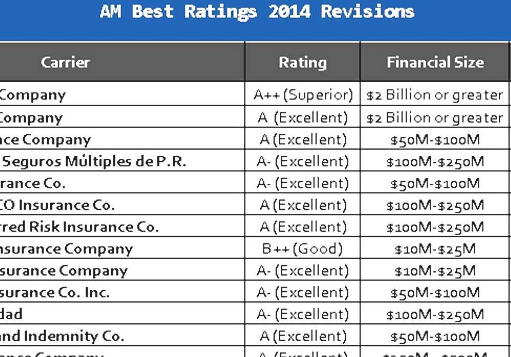 A. M. Best - Am Best Insurance Company Ratings