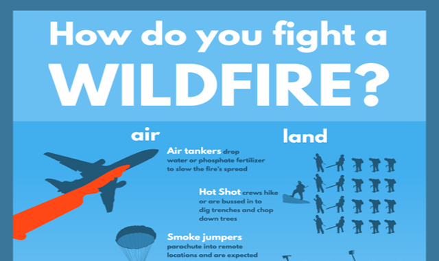How Do You Fight a Wildfire
