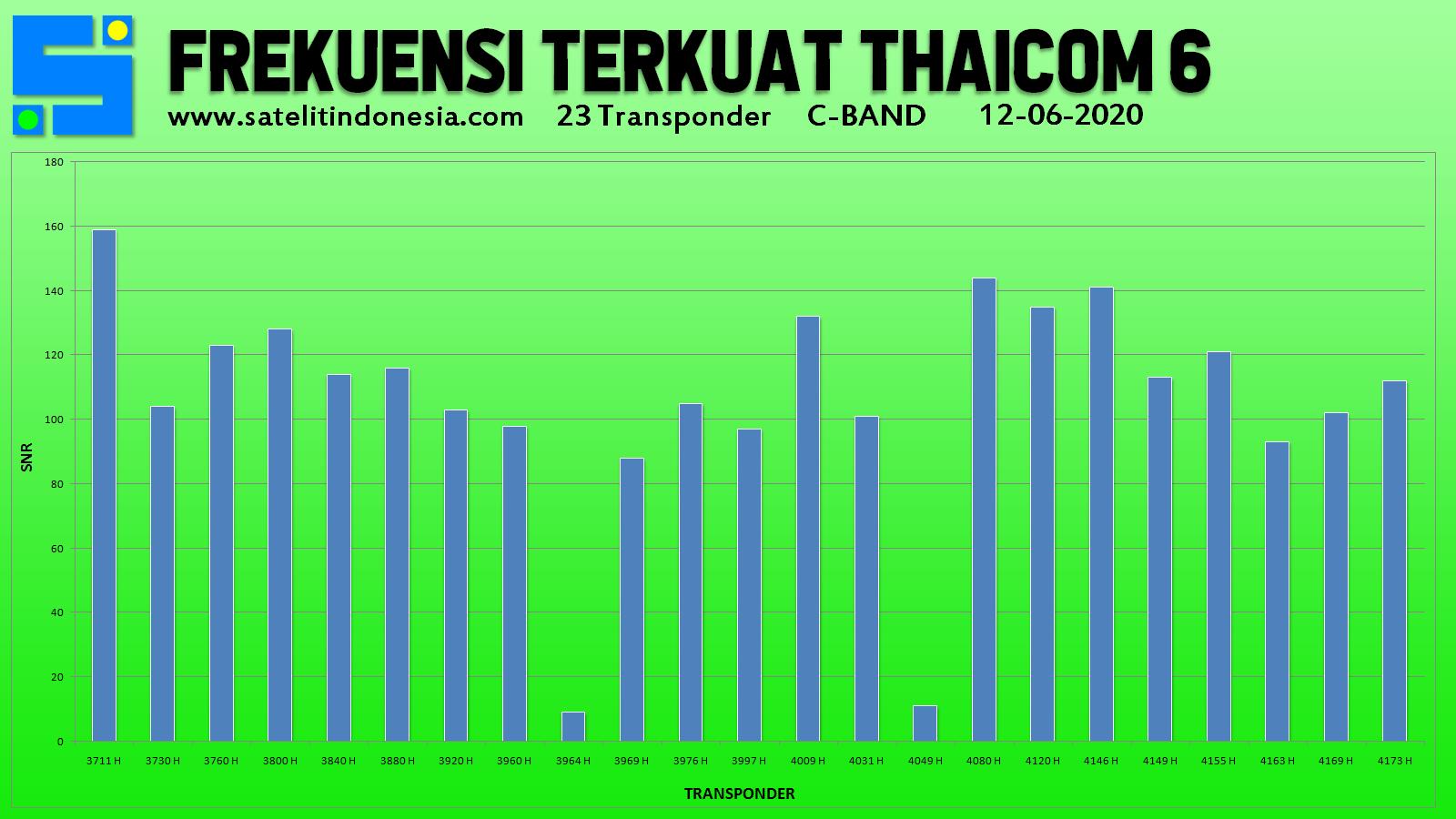 sinyal transponder terkuat satelit Thaicom 6