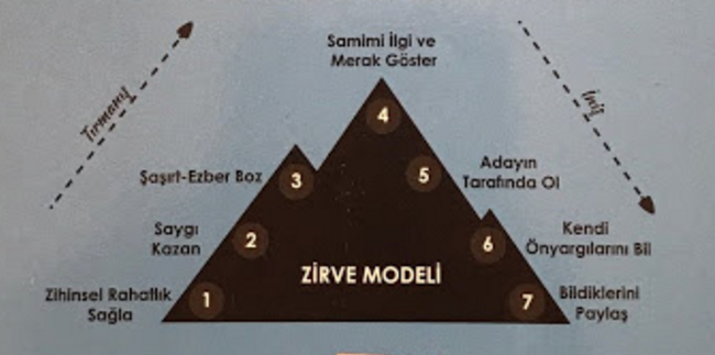 Zirve Modeli - The Pinnacle Model