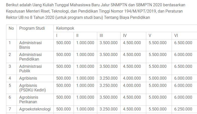uang kuliah tunggal ub dan um