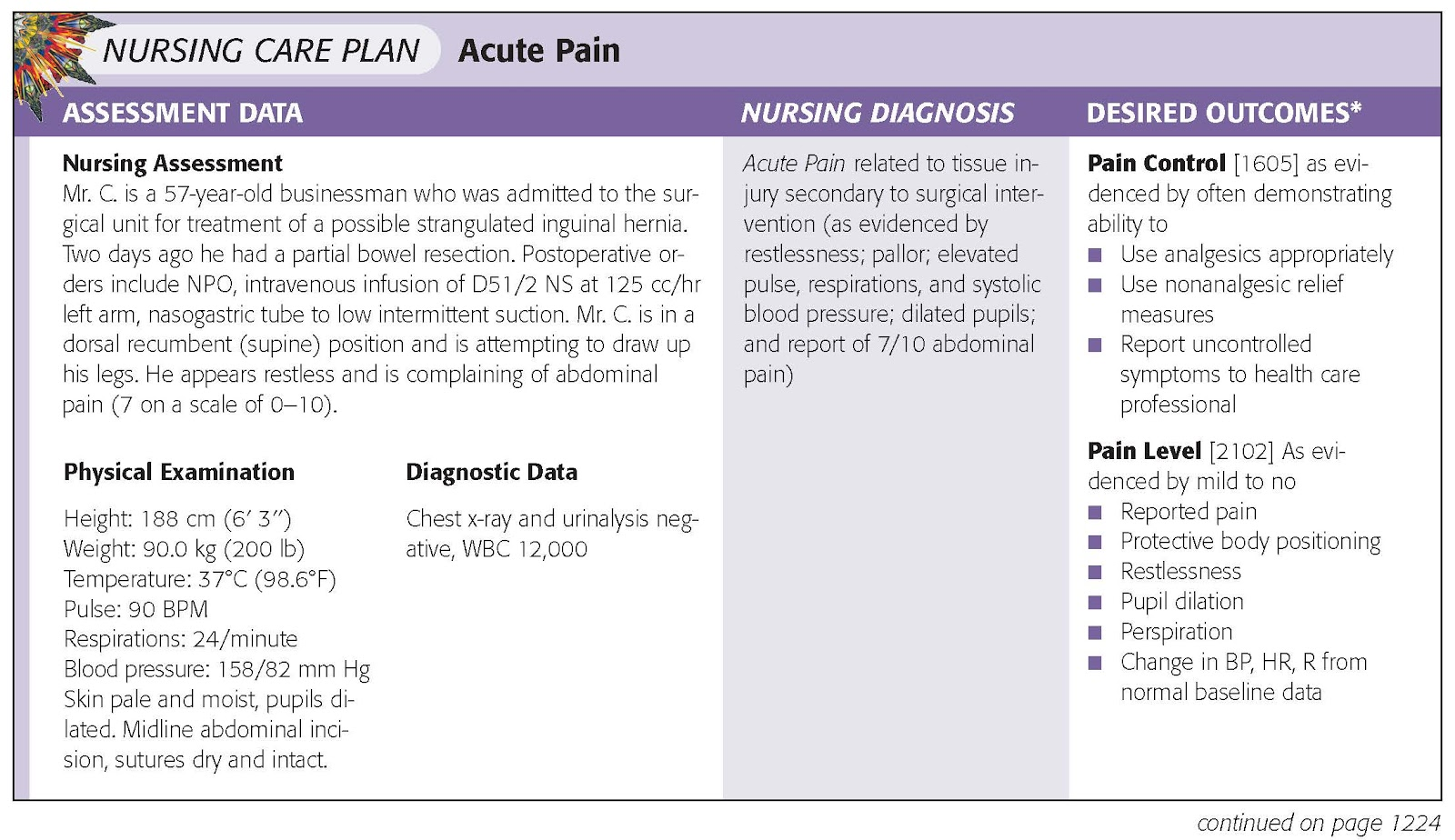 Acute Pain Example Of Acute Pain