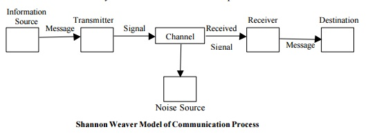 gerbners general model of communication Perceptual/horizontal dimension-the gerbner's model start their process of communication with the event e, the event basically is external reality which perceived by m here m can be d entertainment function 2 gerbner's general model emphasizes the nature of human communication.