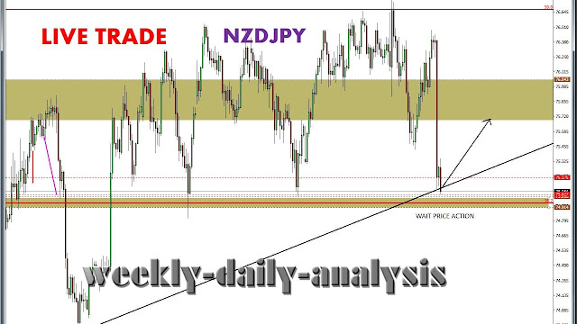 http://www.weekly-daily-analysis.co/2019/03/live-trade-audcad.html
