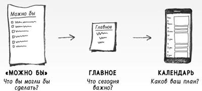 """Техника """"три списка"""" для переноса Главного в календарь в системе """"Найди время"""""""