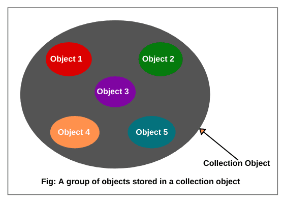A group of objects stored in a collection object.
