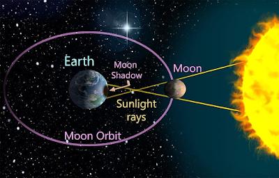 Geometry of solar eclipse