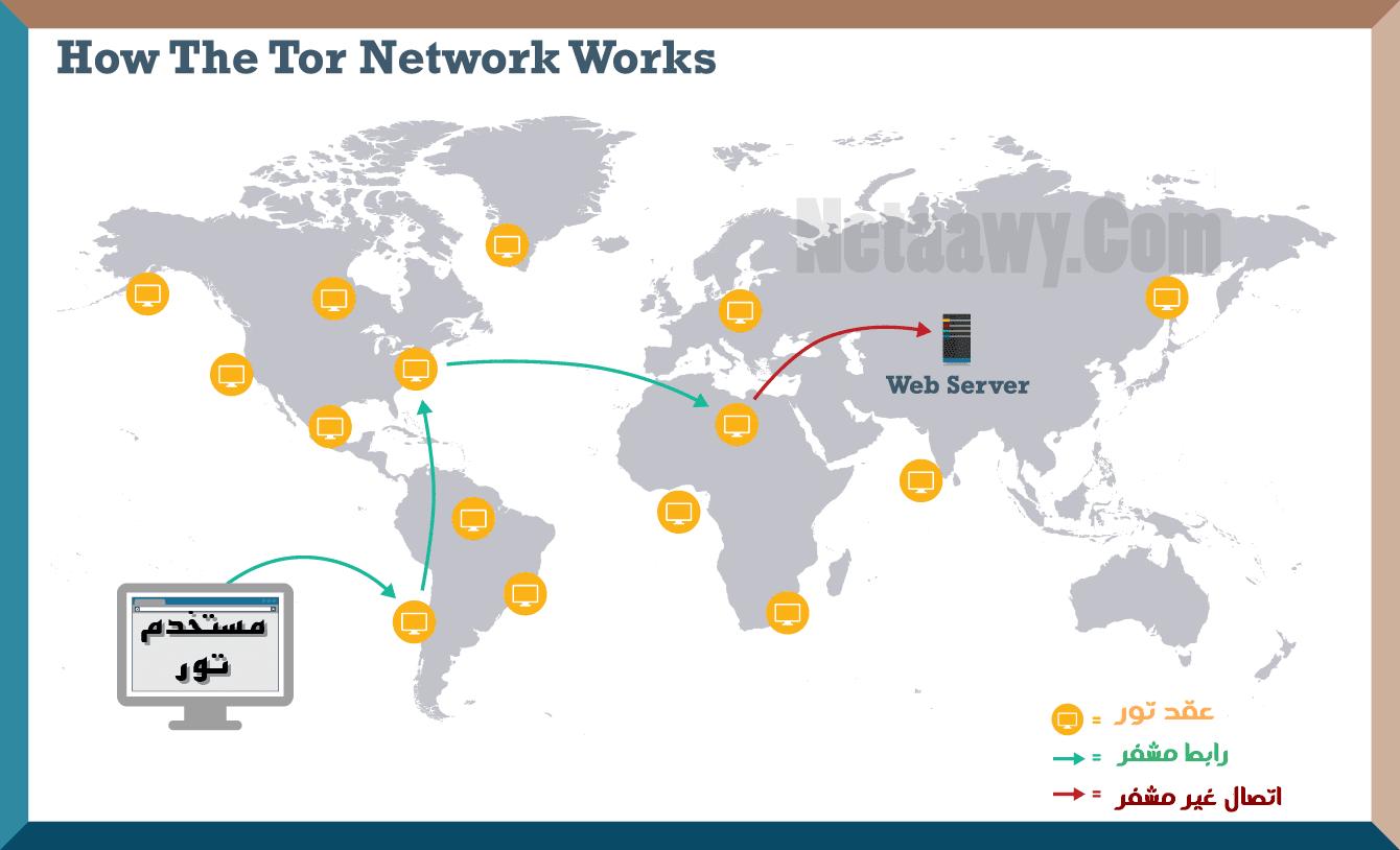 كيف تعمل شبكة تور TOR Network