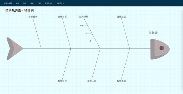 (範例)物聯網魚骨圖-步驟2