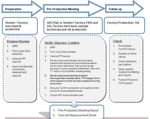time and action plan in textile industry 51 special package for textile industry 510 package to small scale industries under industrial promotion policy - 2004 & action plan 2004 & action plan.