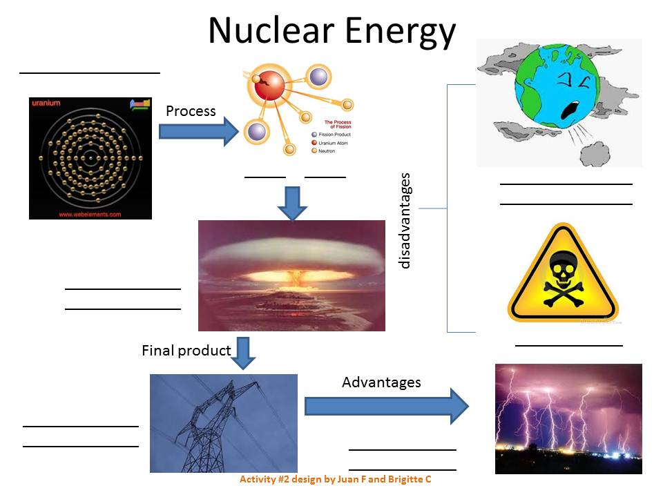 Nuclear Energy Essay Sample