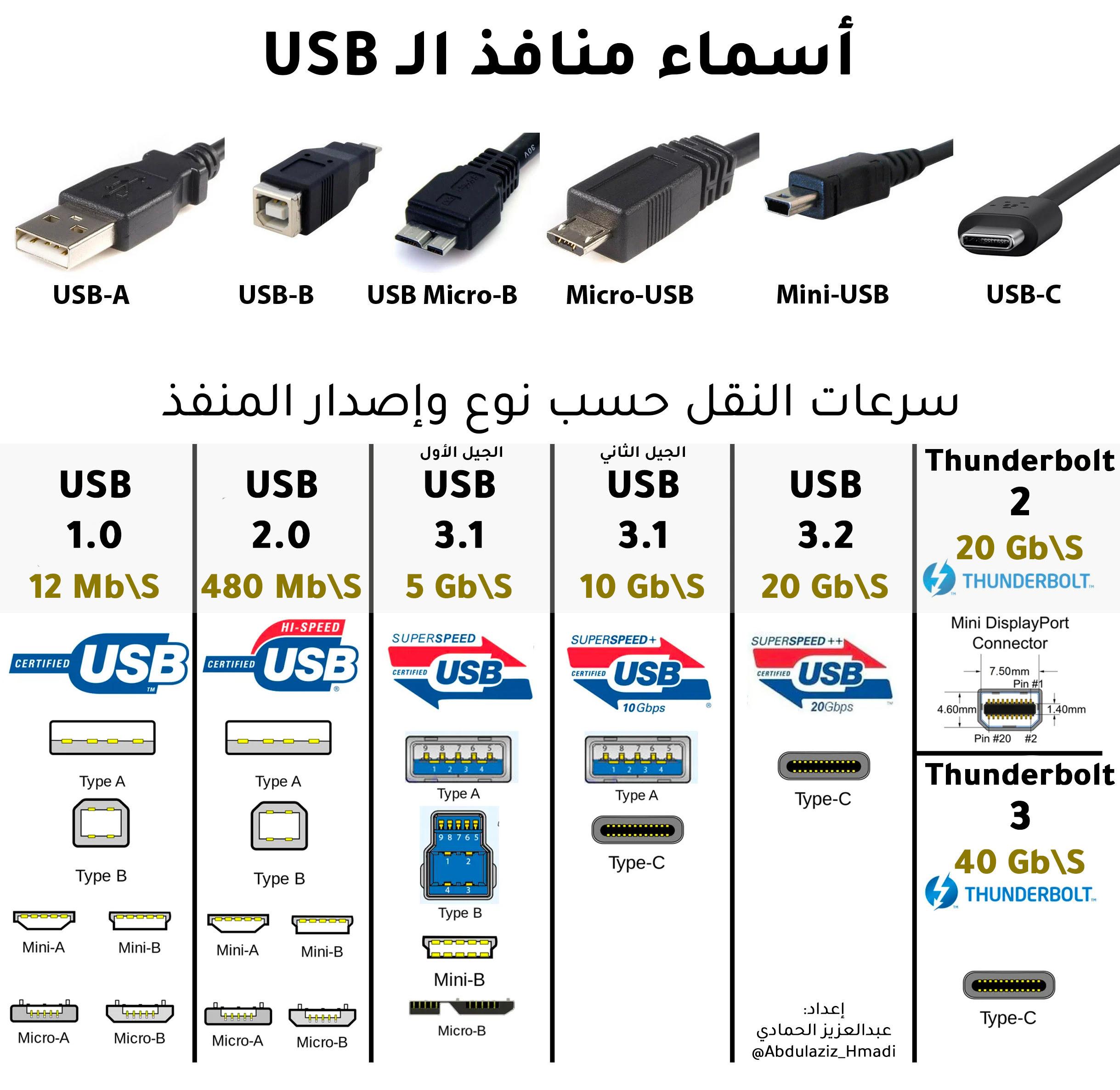 إنفوجرافيك : أسماء منافذ الـ USB و سرعات النقل حسب نوع وإصدار المنفذ